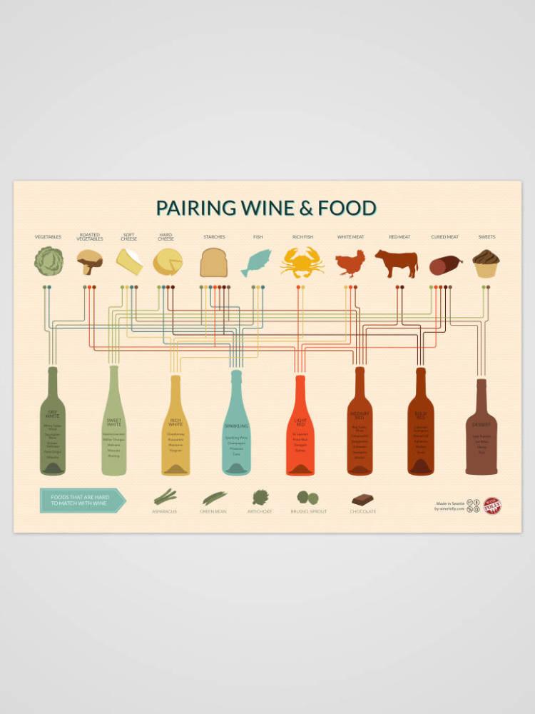 Guía rápida para aprender a maridar vinos y comidas (#infografia) 1