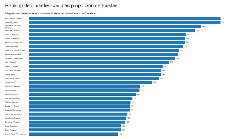Cuáles son las ciudades españolas con más turistas 1