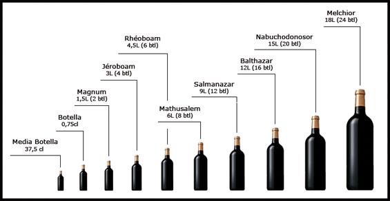 Los tamaños de las botellas y los nombres de las mismas 1