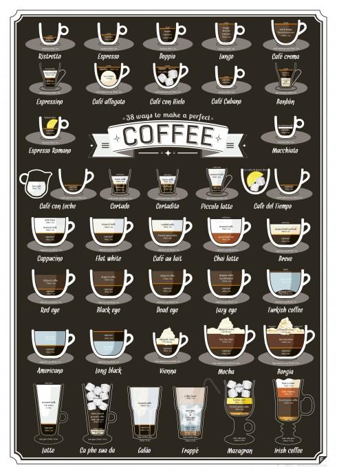 38 tipos de café que podemos hacer en casa 1