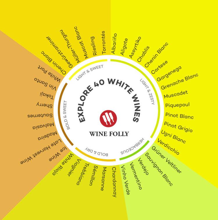 Colores que tienen y sensaciones que nos dan los vinos blancos de todo el mundo #infografia 1