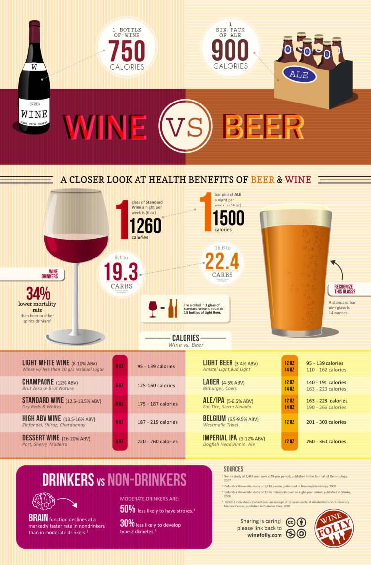 ¿Qué tiene más calorías, el vino o la cerveza? #infografia