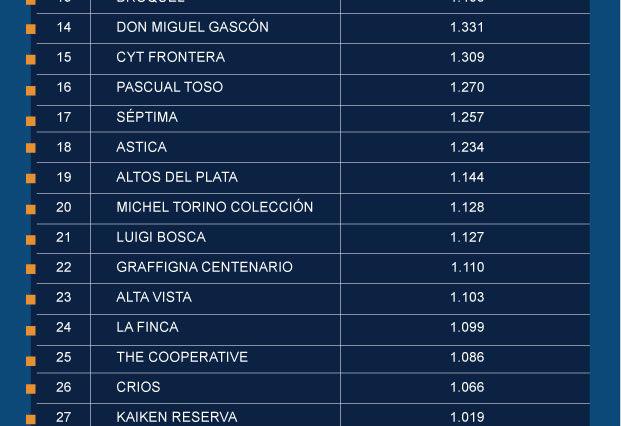 Ranking de los 40 vinos argentinos más consumidos fuera de Argentina 1