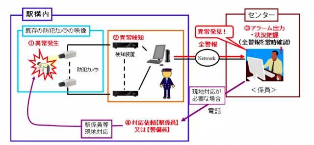 Se instalan cámaras de seguridad en los trenes y metros de Japón para detectar a los pasajeros ébrios 1