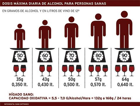 Cuánto vino es recomendable beber según el peso de cada uno 1