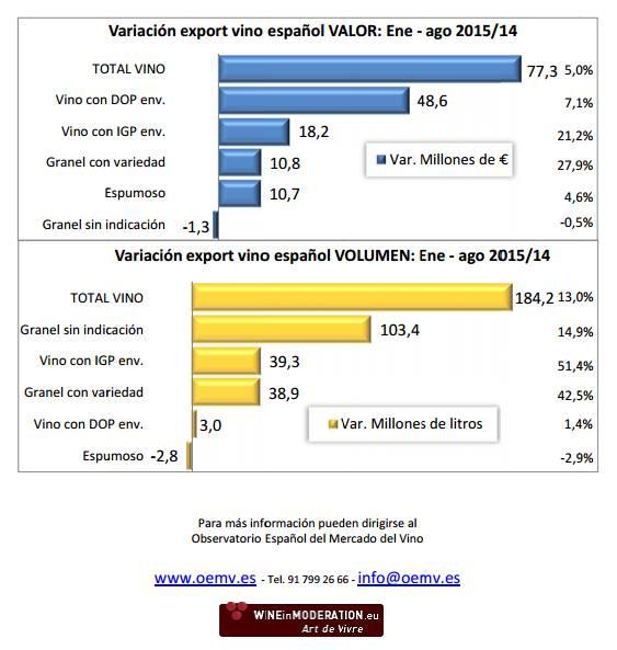 España factura 77,3 millones de euros más por sus exportaciones de vino hasta agosto 1