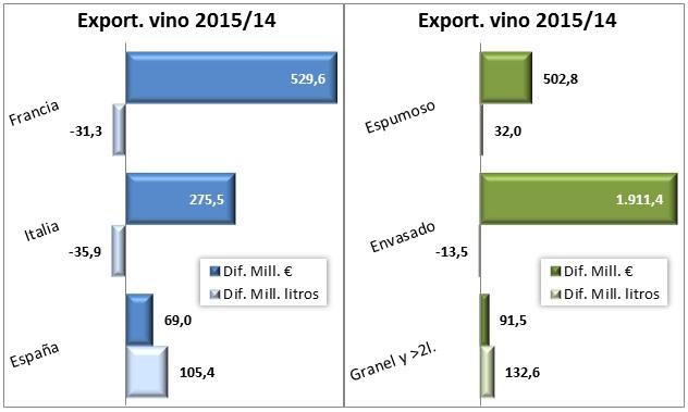 Más valor en el comercio mundial de vino en 2015 gracias a Francia e Italia; más litros gracias a España 1