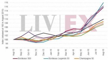 El Liv-Ex 1000 alcanza el record desde el boom del 2011 1