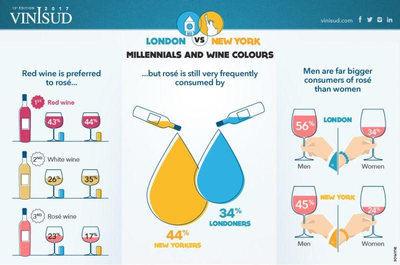 Comportamientos de los #Millennials #NewYorkers y #Londoners con respecto al #vino 1