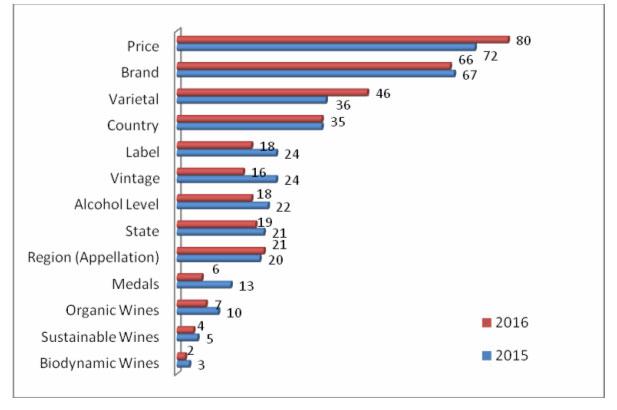 ¿Importan al consumidor final las medallas de los vinos a la hora de la compra?