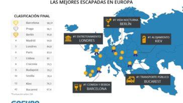 España encabeza el ranking de las escapadas enogastronómicas de fin de semana en Europa para el 2017 1
