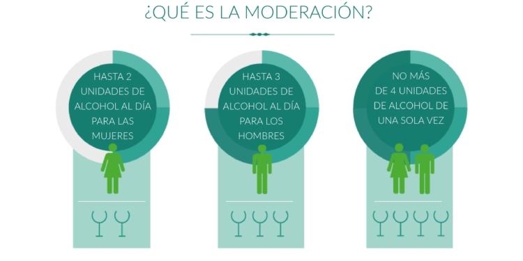 Qué es beber con moderación 1