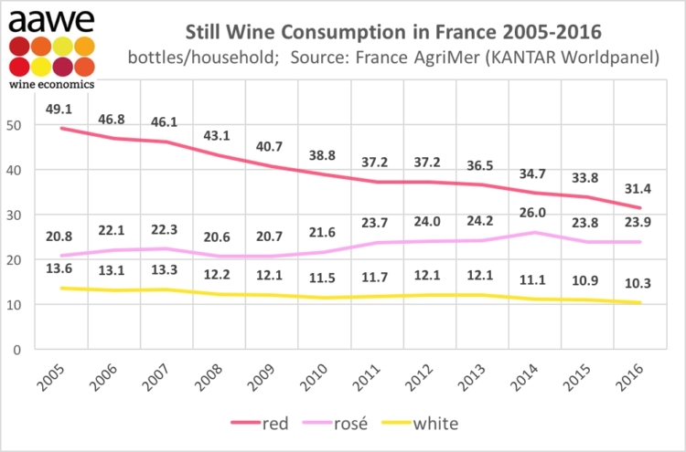 Caída en los dos últimos lustros del consumo de vino en Francia 1