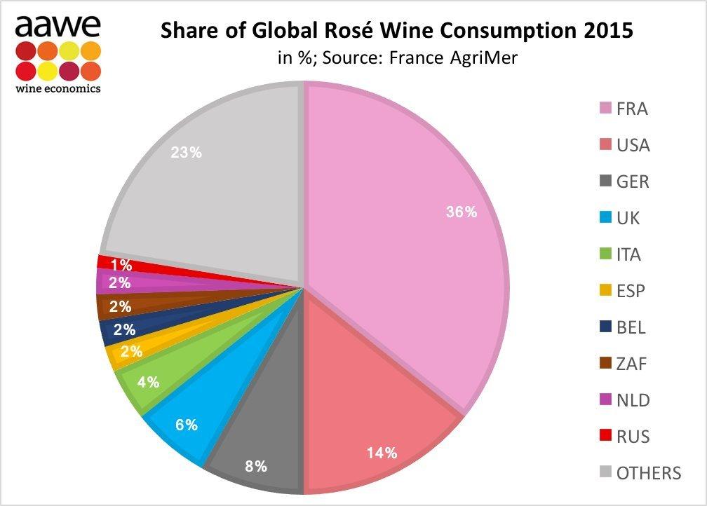 Qué país manda en la producción de los vinos rosados que más se beben en el mundo 1