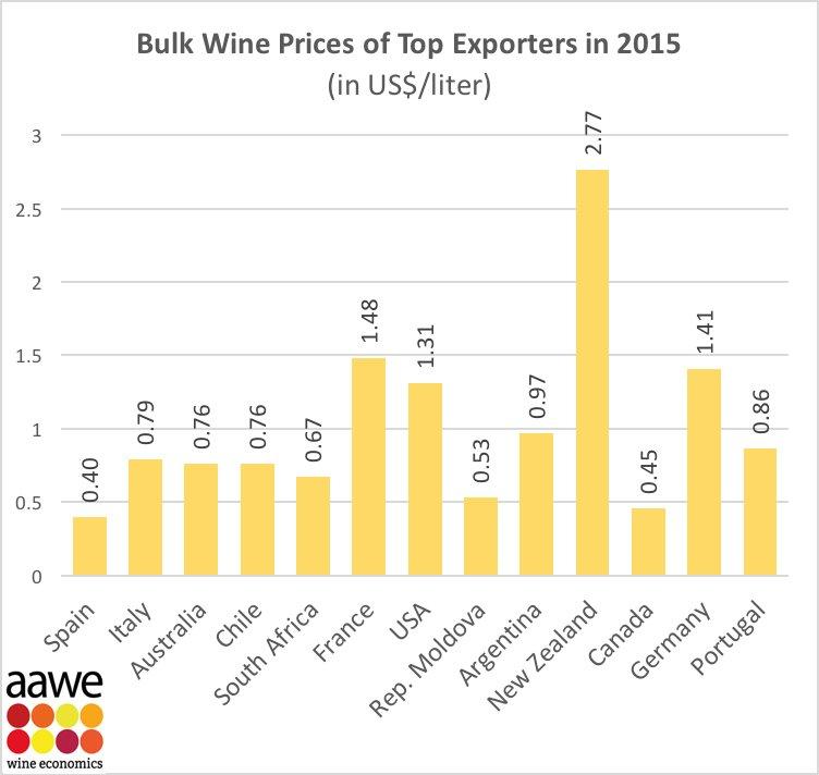 países , más vino a granel exportan