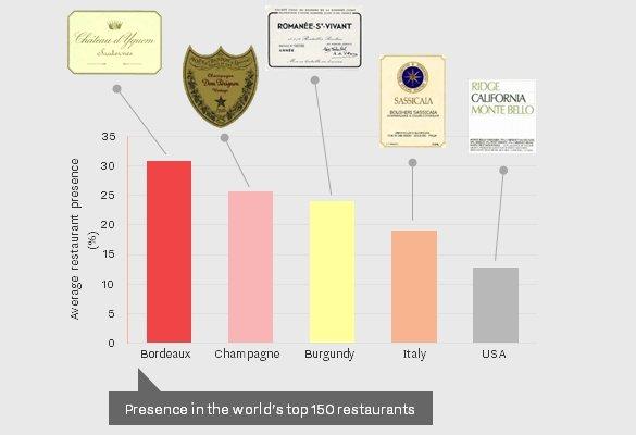 ¿Qué zona vinícola tiene más vinos puestos en las cartas de los 150 restaurantes más valorados del mundo?