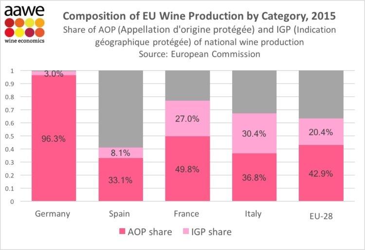 España a años luz en la producción de vino DO o IGP del resto de Europa 1