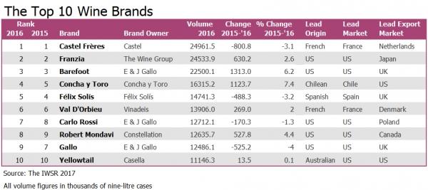 Las 10 marcas de vino que más volumen elaboran en el mundo 2