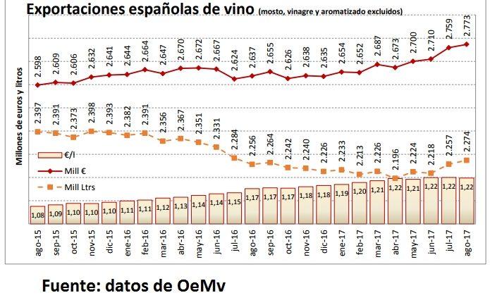 Continúa aumentando el valor de las exportaciones de vino español 1