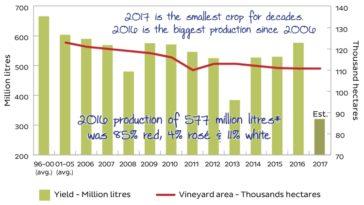 Drástica caída en la cosecha en Burdeos este año 1