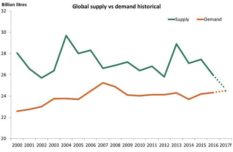 La oferta y demanda de vino a nivel mundial coinciden por primera vez 1