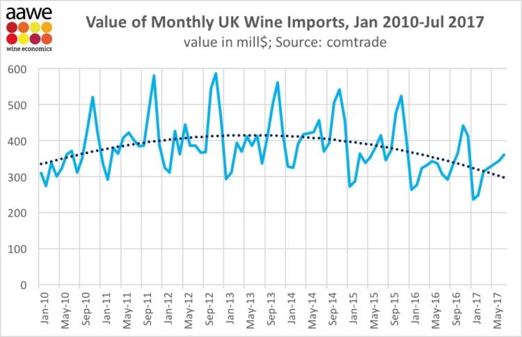 Las importaciones de vino británicas siguen cayendo 1