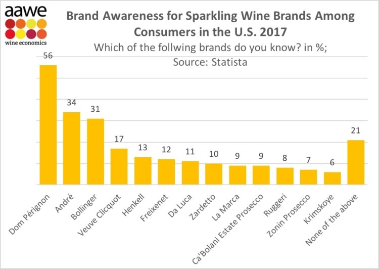 Marcas de vinos espumosos más reconocidas en USA en 2017 1