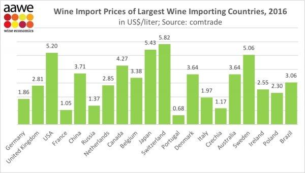 Qué países importan el vino a mayor precio 1