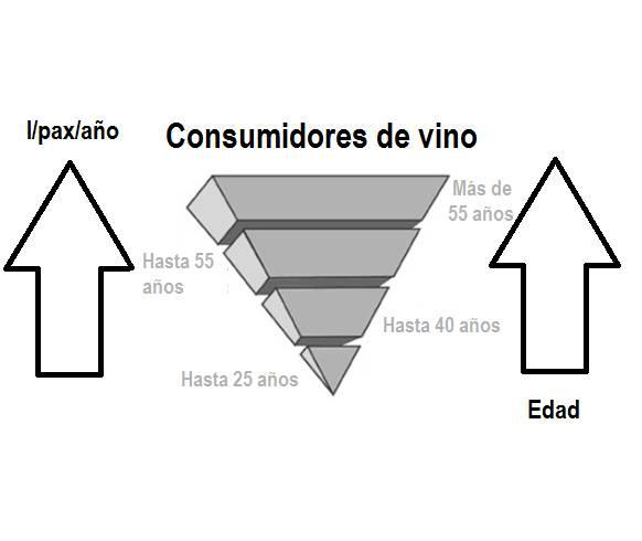 El 'gasto en vino' de los españoles, ¿cifras preocupantes para el sector? 6 tablas clarificadoras 8
