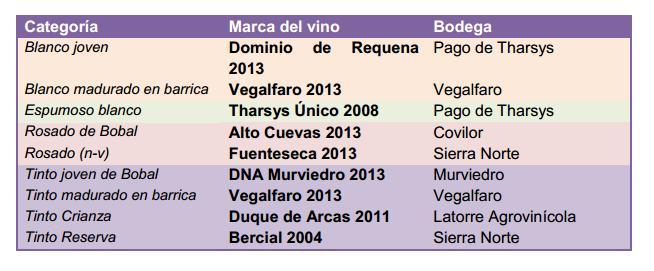 Utiel-Requena selecciona los nueve vinos  representativos de la Denominación de Origen 2